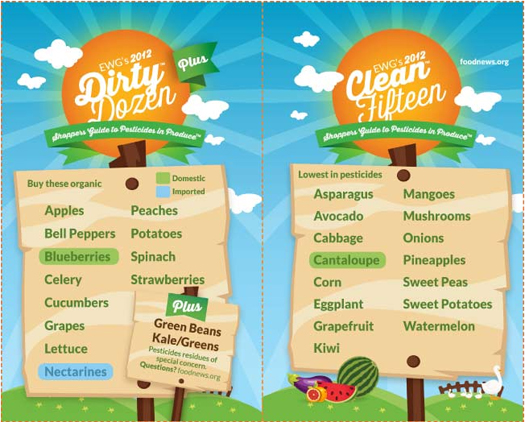 EWG's Dirty Dozen List